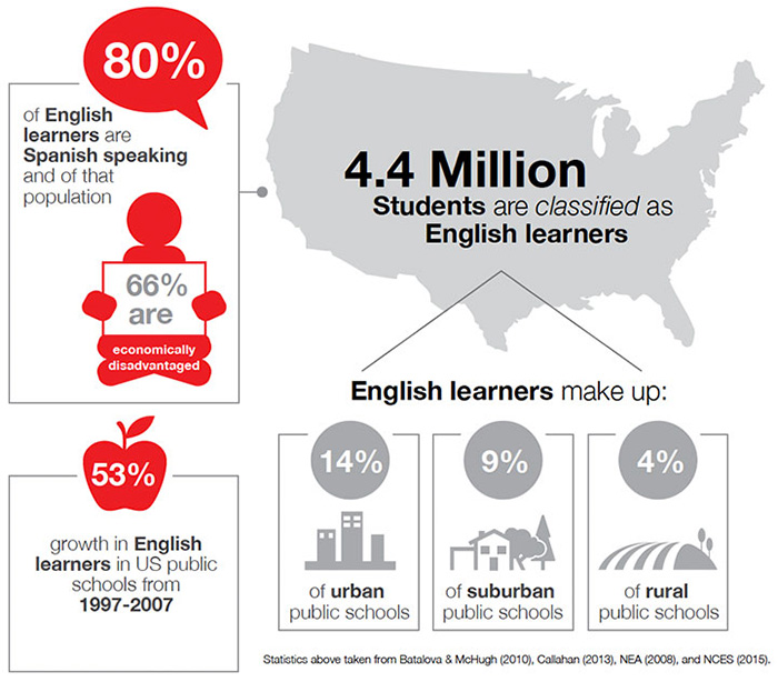 characteristics of long term english language learners english 3d