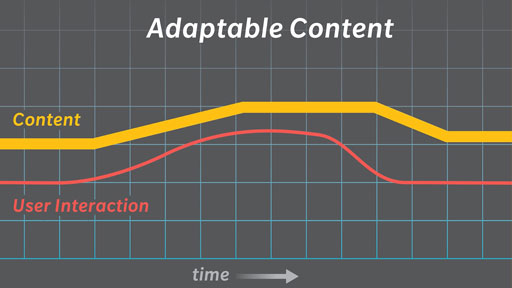 Adaptable Content