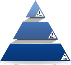 Big Ideas Math Pyramid - Grades 9-12
