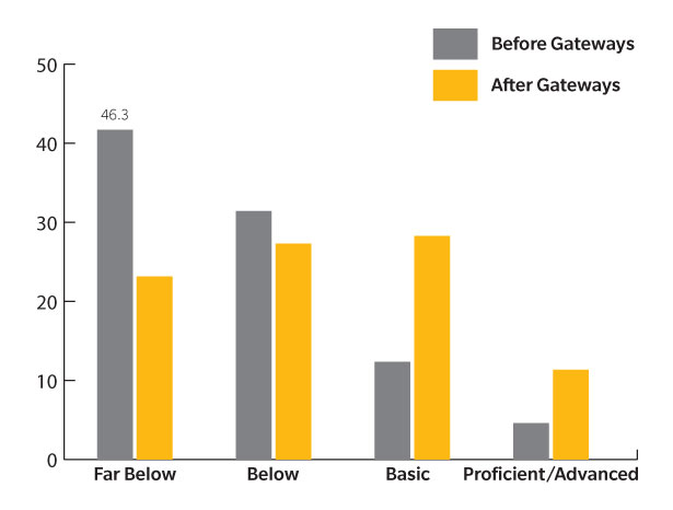Beaumont Unified School District - Gateways Result Chart