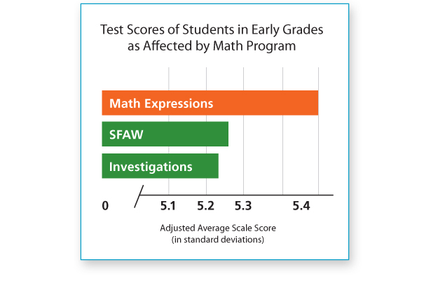Test Scores of Students in Early Grades as Affected by Math Program