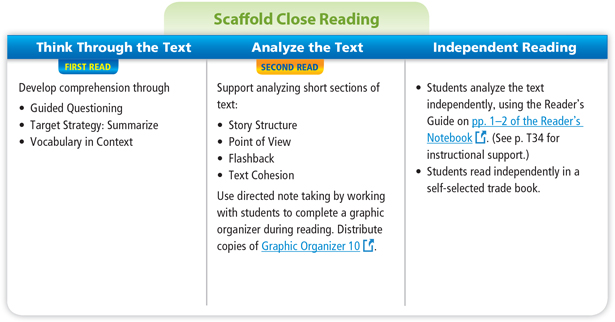 Scaffold Close Reading