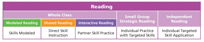 Reading Workshop Chart