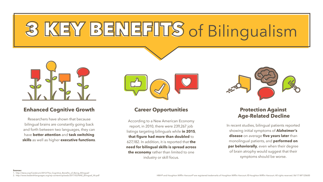 the advantages and benefits of bilingualism Looking for some motivation to learn a new language look no further here's  your complete guide to the benefits of being bilingual.
