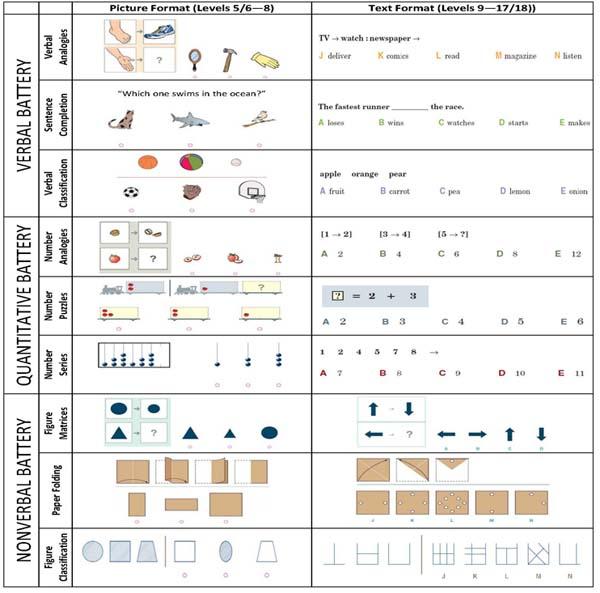 Cognitive Abilities Test (CogAT) Test Forms 7 and 8 : HMH