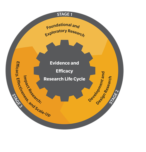 Evidence and Efficacy Research Life Cycle