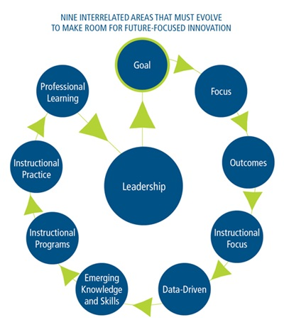 Interrelated Areas for Future-Focused Innovation